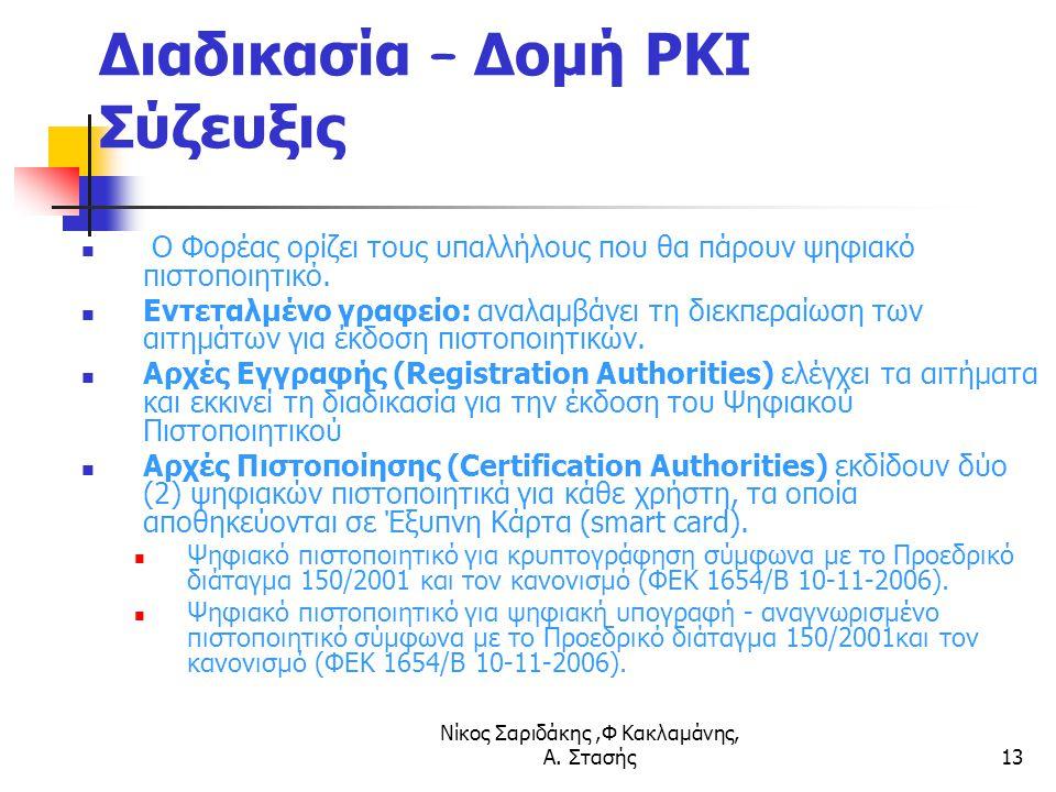 Διαδικασία – Δομή PKI Σύζευξις