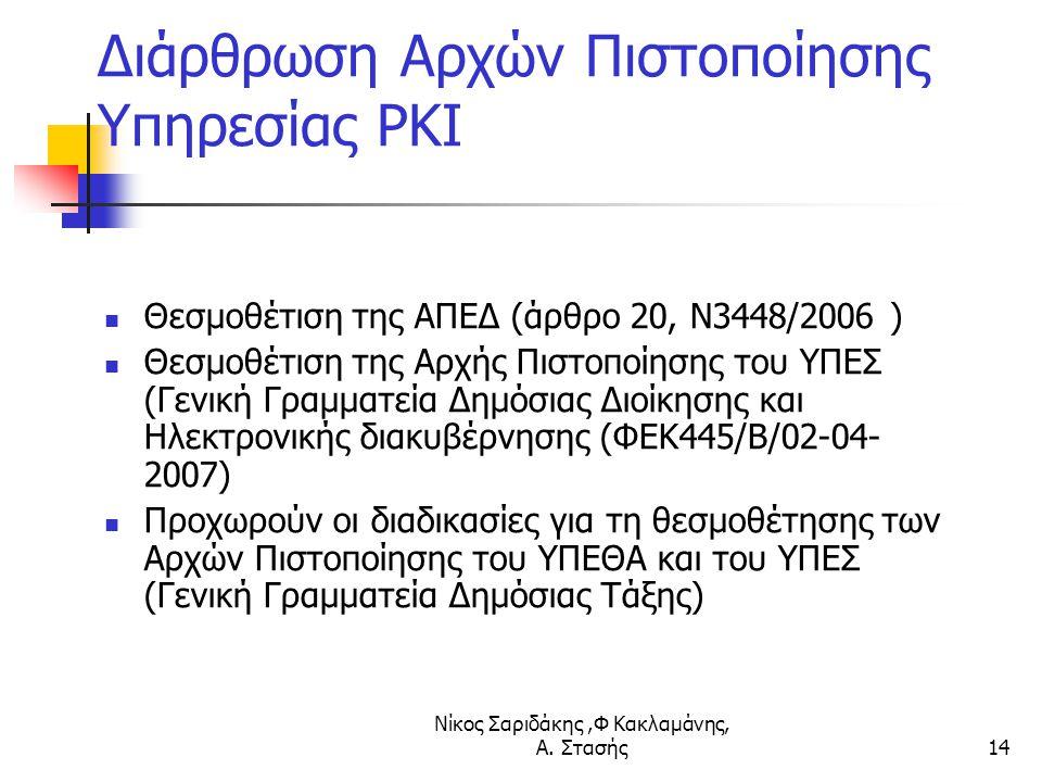 Διάρθρωση Αρχών Πιστοποίησης Υπηρεσίας PKI