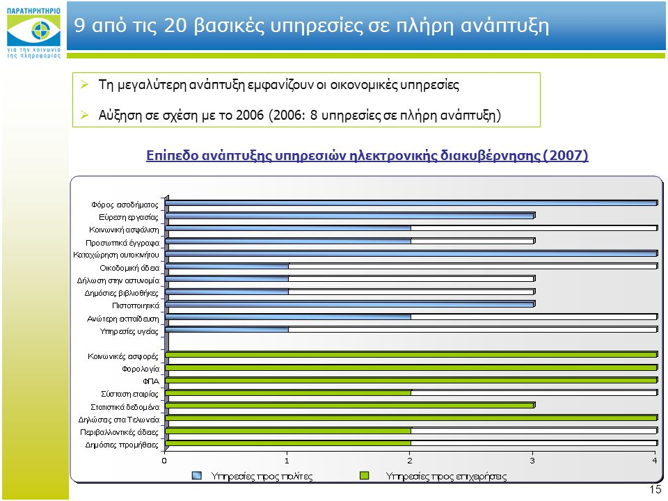 9 από τις 20 βασικές υπηρεσίες σε πλήρη ανάπτυξη
