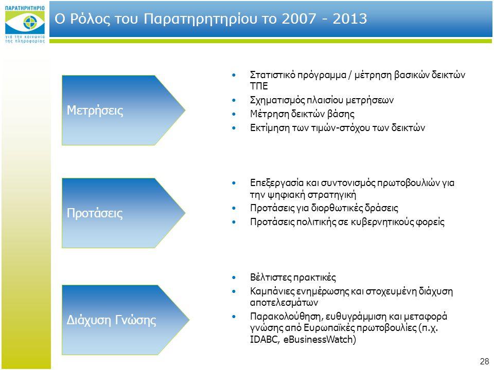 Ο Ρόλος του Παρατηρητηρίου το 2007 - 2013