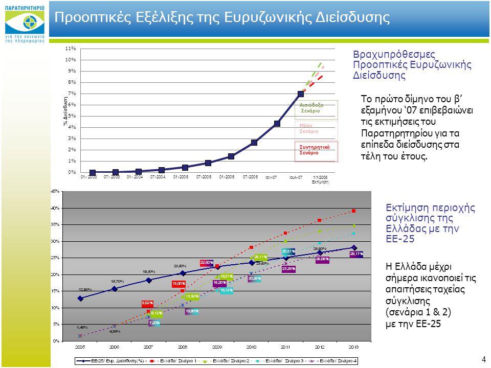 Προοπτικές Εξέλιξης της Ευρυζωνικής Διείσδυσης