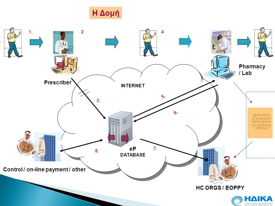 Control / on-line payment / other