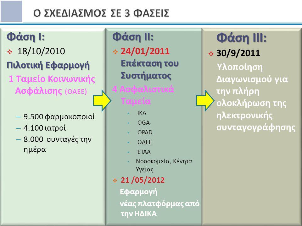 Ο ΣΧΕΔΙΑΣΜΟΣ ΣΕ 3 ΦΑΣΕΙΣ Φάση I: Φάση II: 18/10/2010 Πιλοτική Εφαρμογή