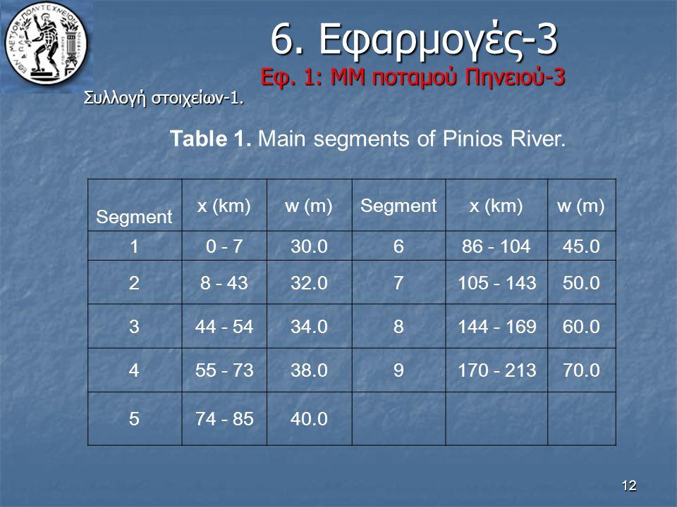 6. Εφαρμογές-3 Εφ. 1: ΜΜ ποταμού Πηνειού-3