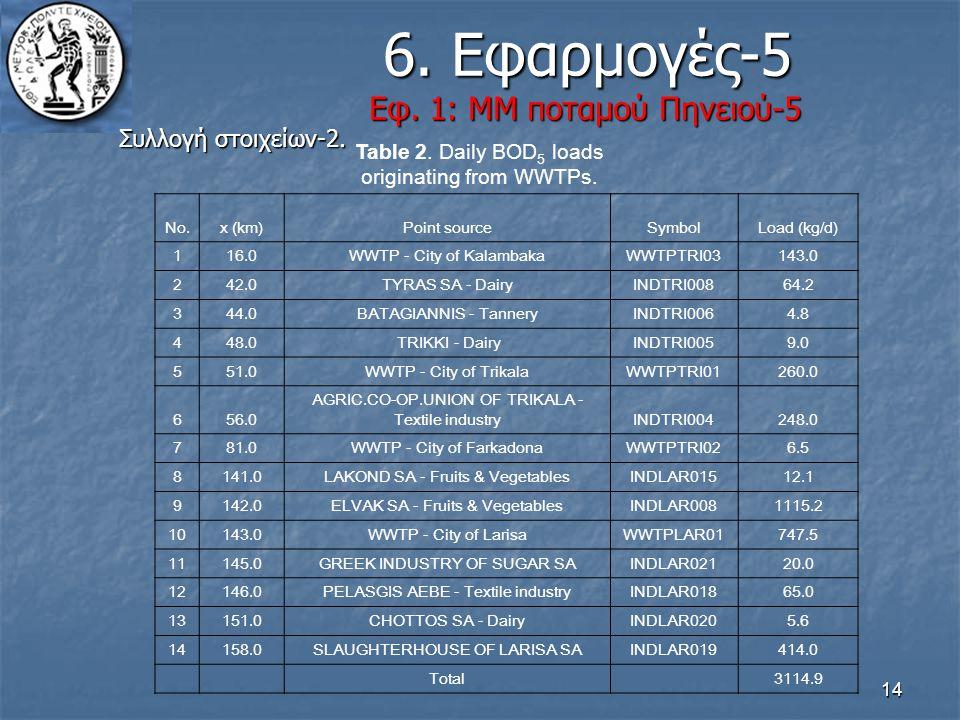 6. Εφαρμογές-5 Εφ. 1: ΜΜ ποταμού Πηνειού-5