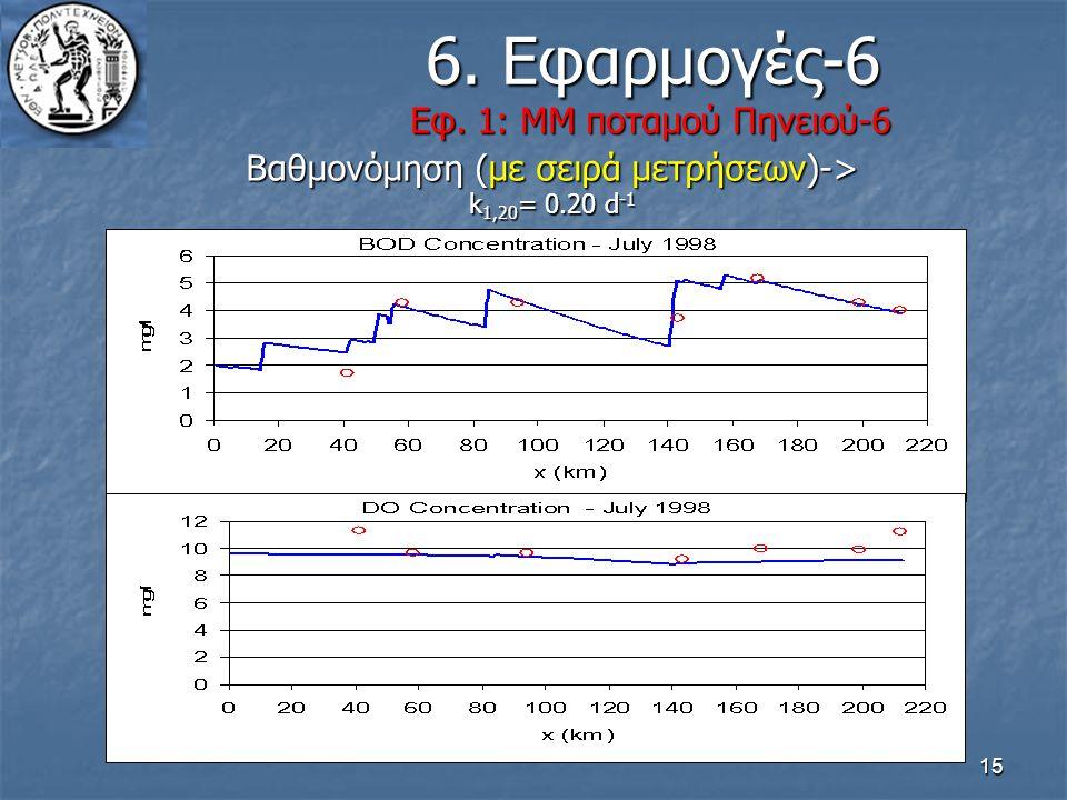 6. Εφαρμογές-6 Εφ. 1: ΜΜ ποταμού Πηνειού-6