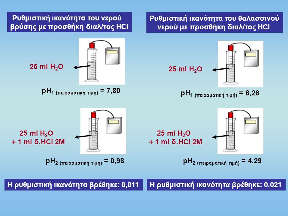 Ρυθμιστική ικανότητα του νερού βρύσης με προσθήκη διαλ/τος ΗCl