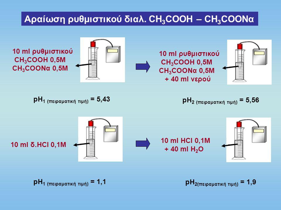 Αραίωση ρυθμιστικού διαλ. CH3COOH – CH3COONα