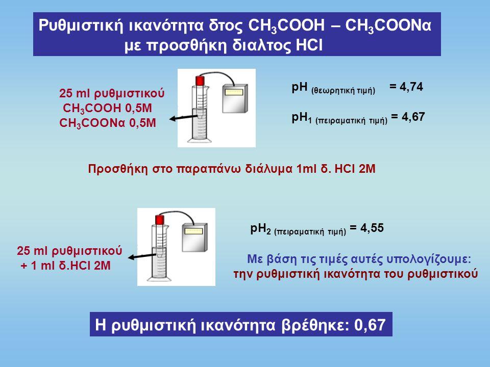 Ρυθμιστική ικανότητα δτος CH3COOH – CH3COONα με προσθήκη διαλτος ΗCl