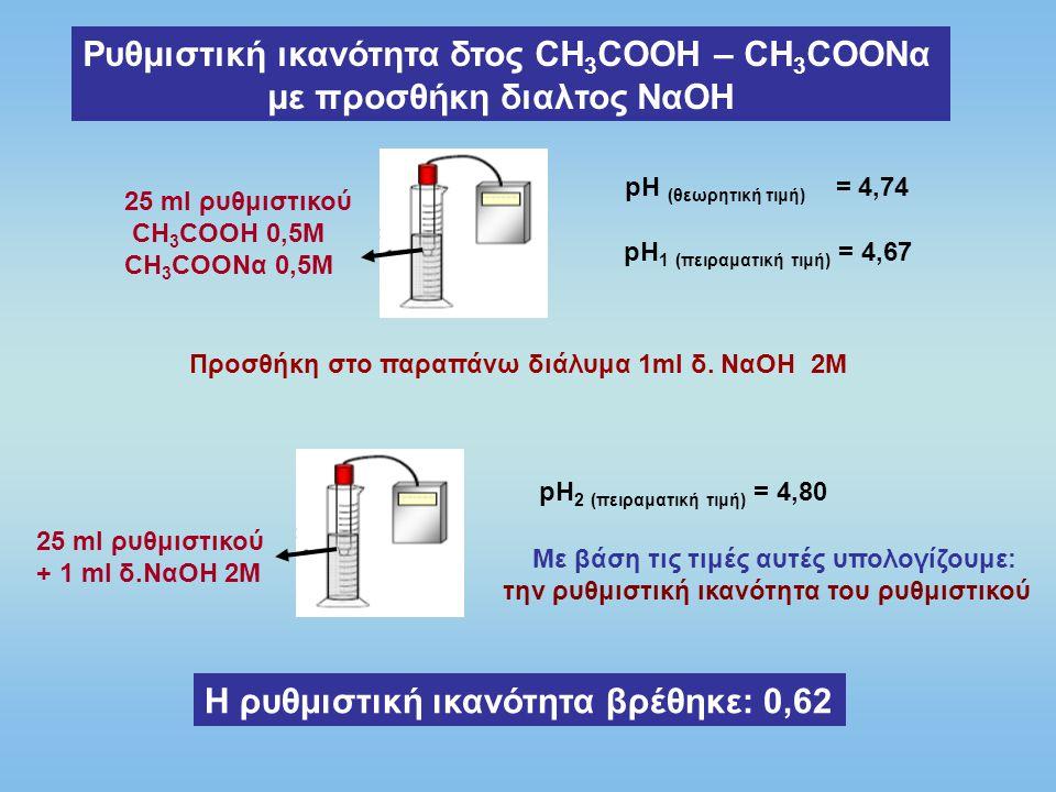 Ρυθμιστική ικανότητα δτος CH3COOH – CH3COONα με προσθήκη διαλτος ΝαΟΗ