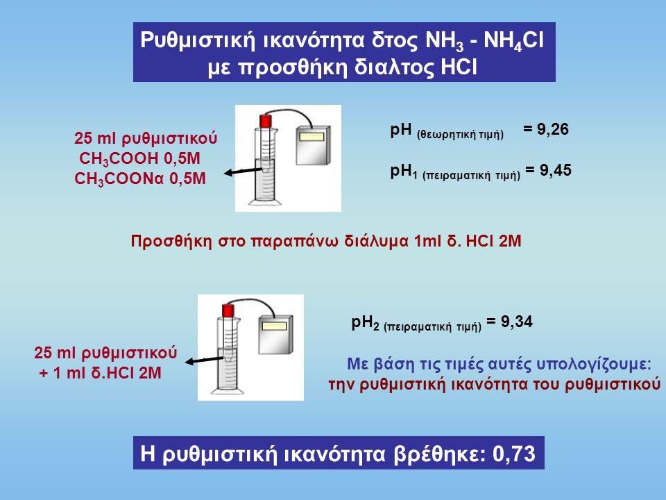 Ρυθμιστική ικανότητα δτος ΝΗ3 - ΝΗ4Cl με προσθήκη διαλτος ΗCl