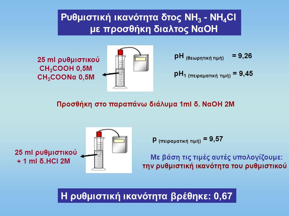 Ρυθμιστική ικανότητα δτος ΝΗ3 - ΝΗ4Cl με προσθήκη διαλτος NαOH