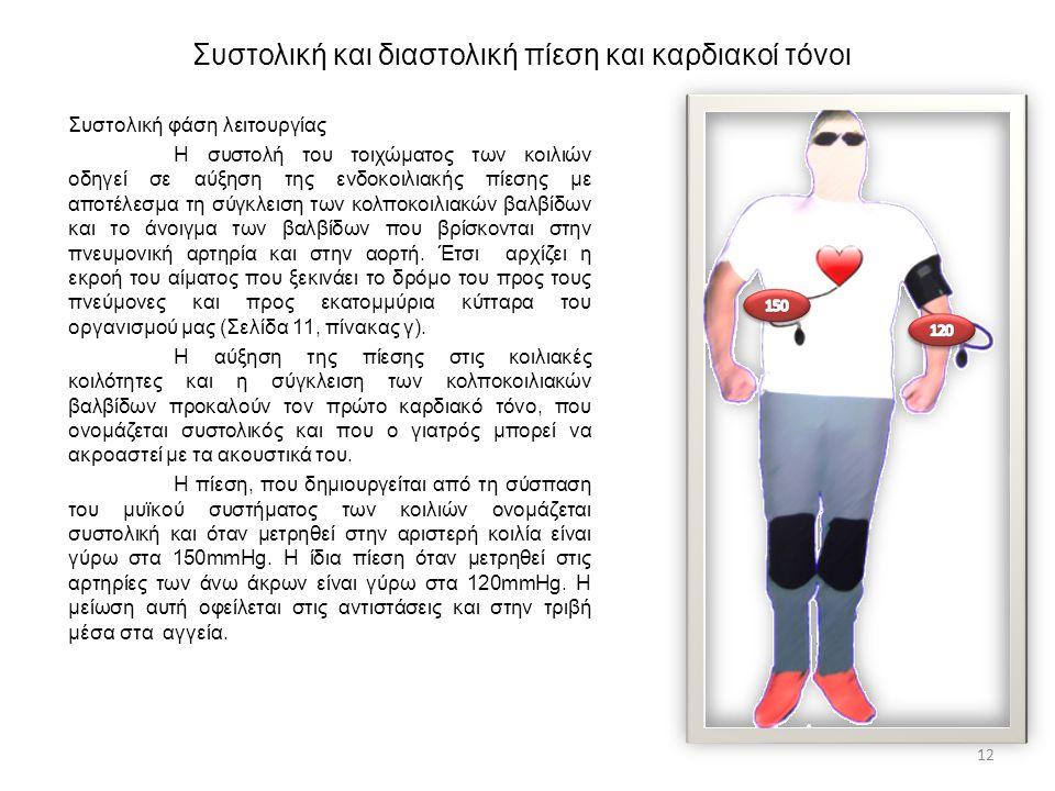 Συστολική και διαστολική πίεση και καρδιακοί τόνοι
