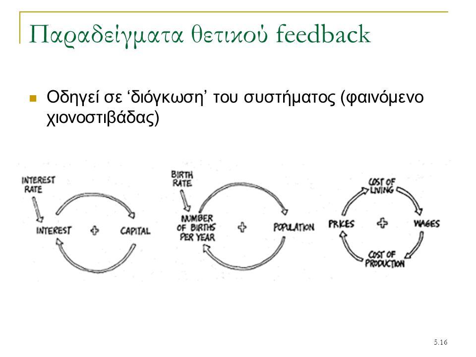 Παραδείγματα θετικού feedback