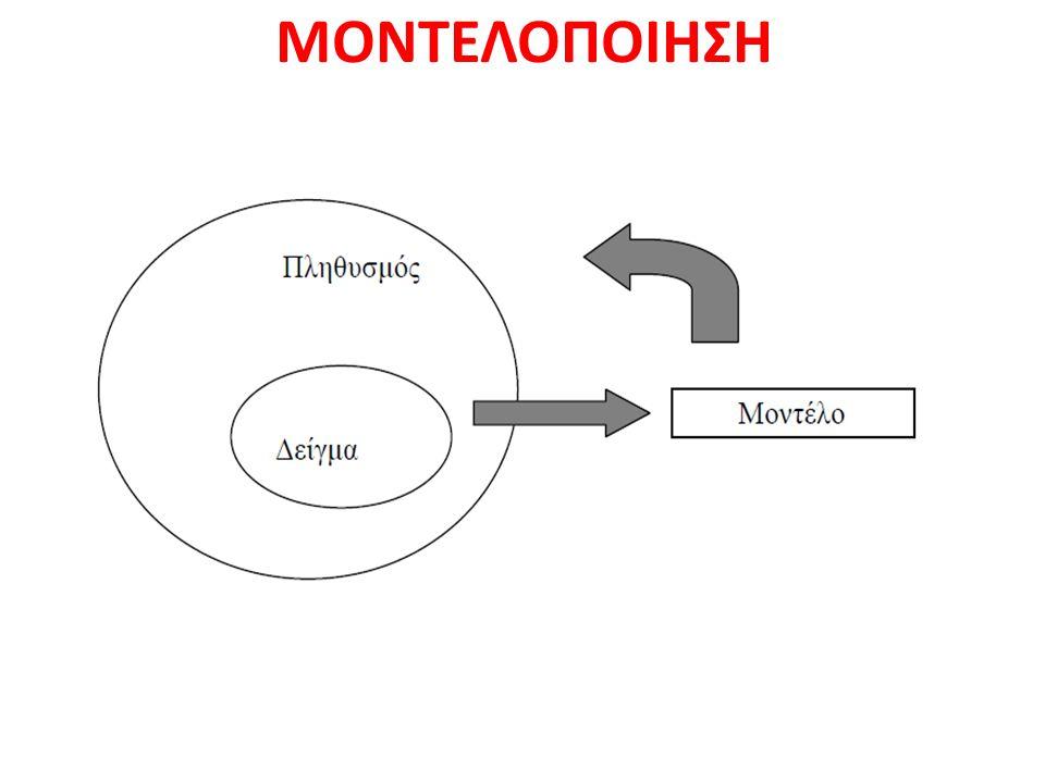 ΜΟΝΤΕΛΟΠΟΙΗΣΗ