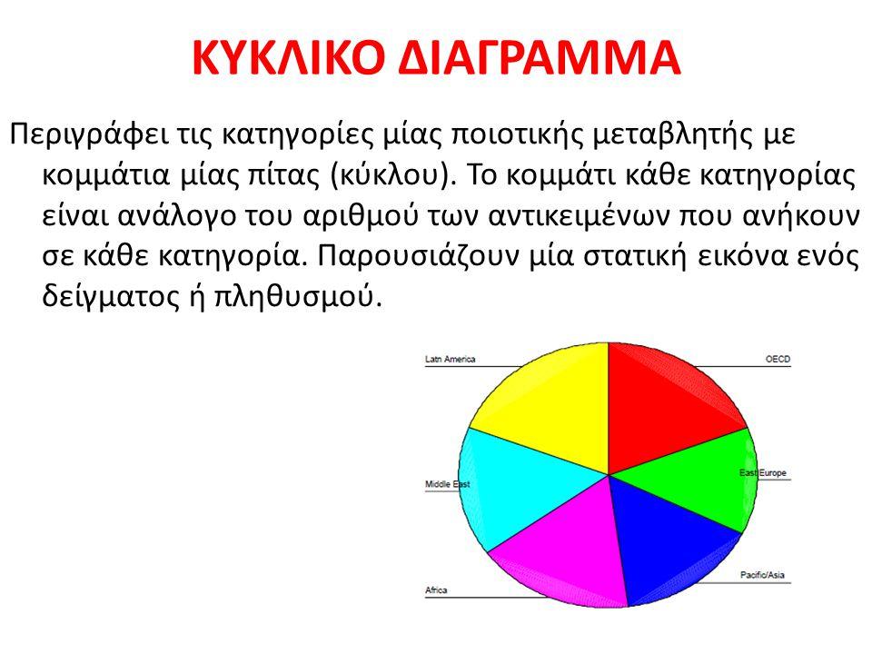 ΚΥΚΛΙΚΟ ΔΙΑΓΡΑΜΜΑ