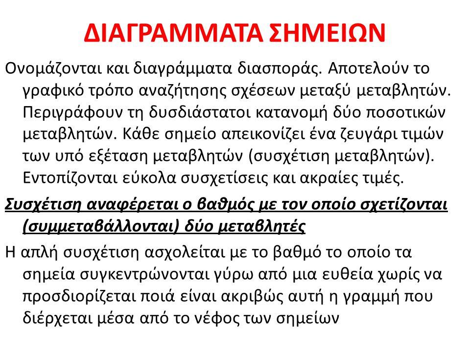 ΔΙΑΓΡΑΜΜΑΤΑ ΣΗΜΕΙΩΝ