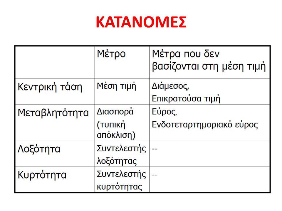 ΚΑΤΑΝΟΜΕΣ