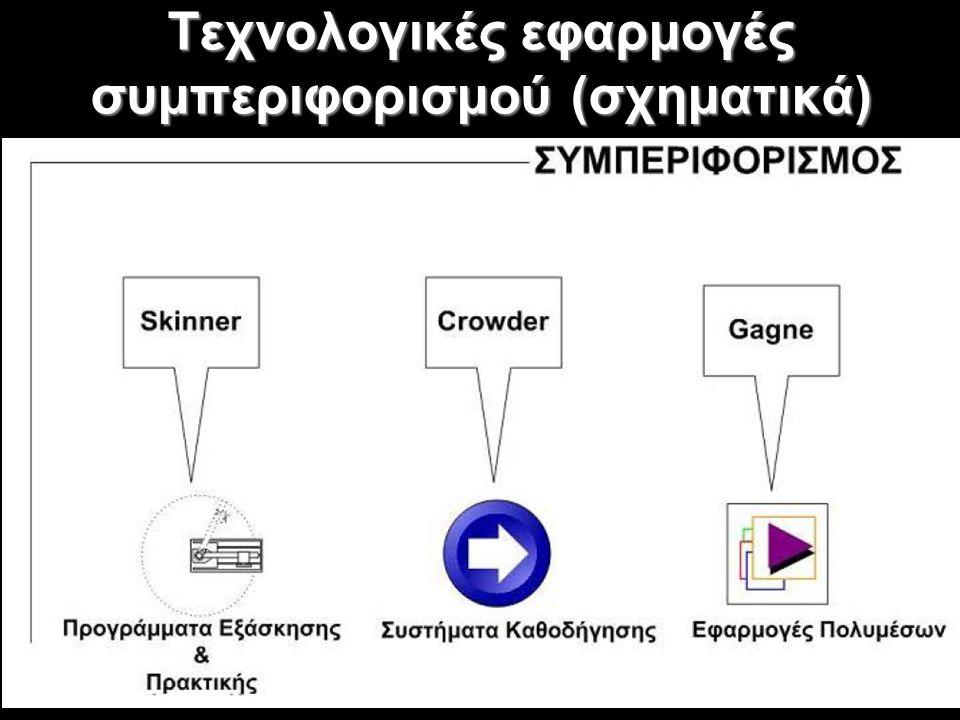 Τεχνολογικές εφαρμογές συμπεριφορισμού (σχηματικά)