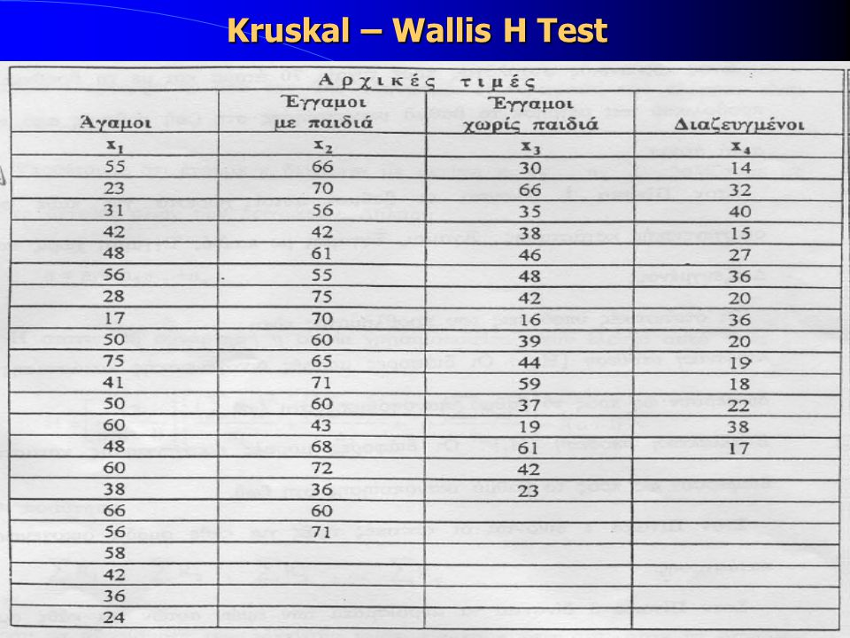 Kruskal – Wallis H Test