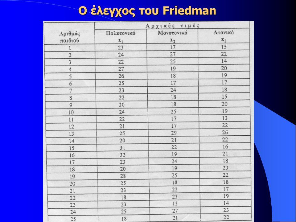 Ο έλεγχος του Friedman