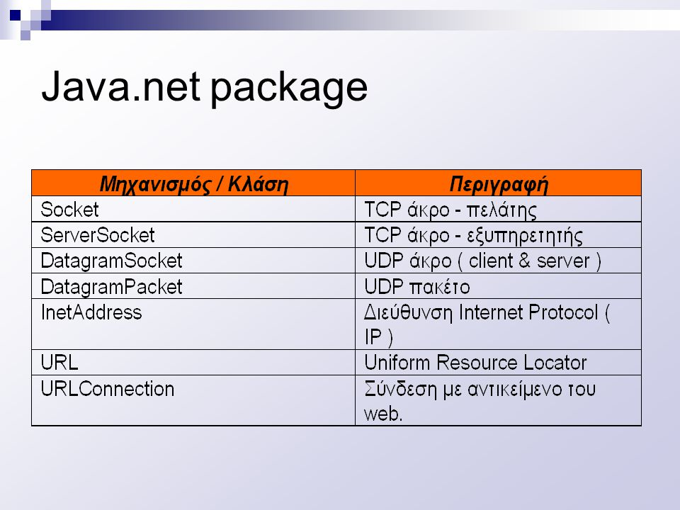 Java.net package