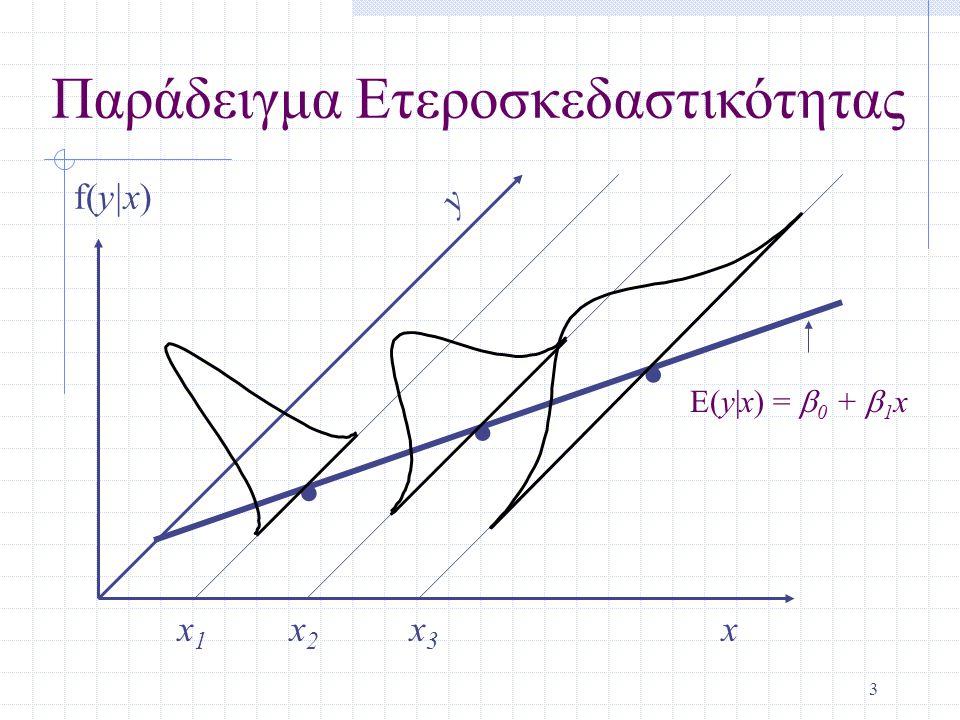 . . . Παράδειγμα Ετεροσκεδαστικότητας f(y|x) y x1 x2 x3 x