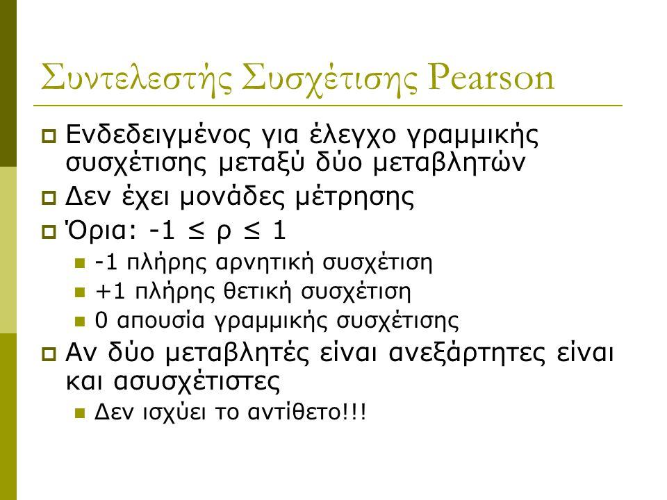 Συντελεστής Συσχέτισης Pearson