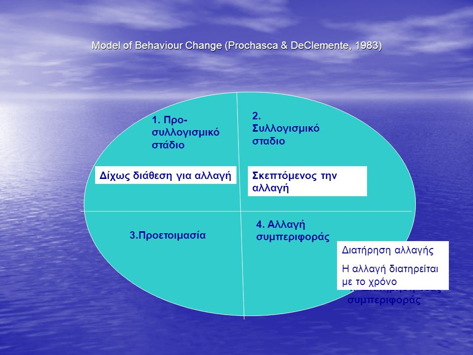 Model of Behaviour Change (Prochasca & DeClemente, 1983)