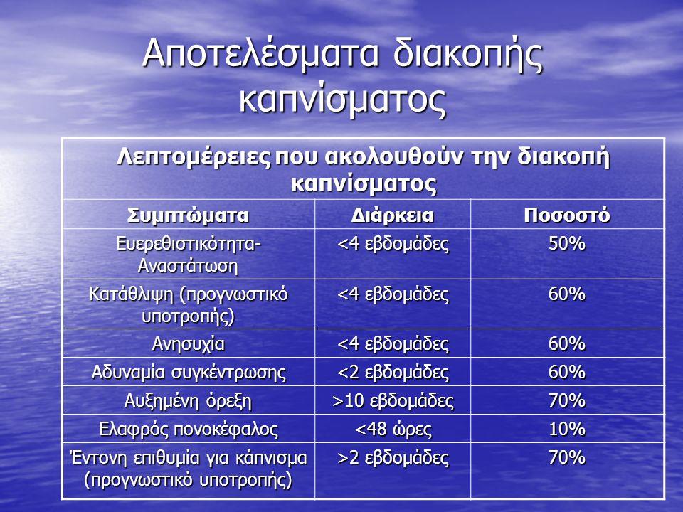 Αποτελέσματα διακοπής καπνίσματος