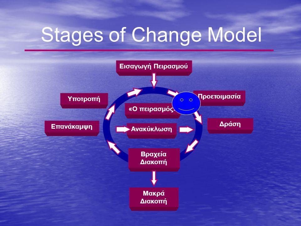 Stages of Change Model Εισαγωγή Πειρασμού Προετοιμασία Υποτροπή