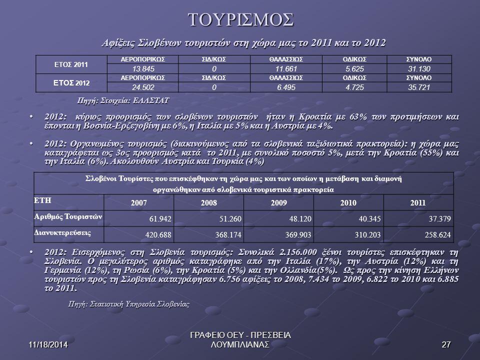 ΤΟΥΡΙΣΜΟΣ Αφίξεις Σλοβένων τουριστών στη χώρα μας το 2011 και το 2012