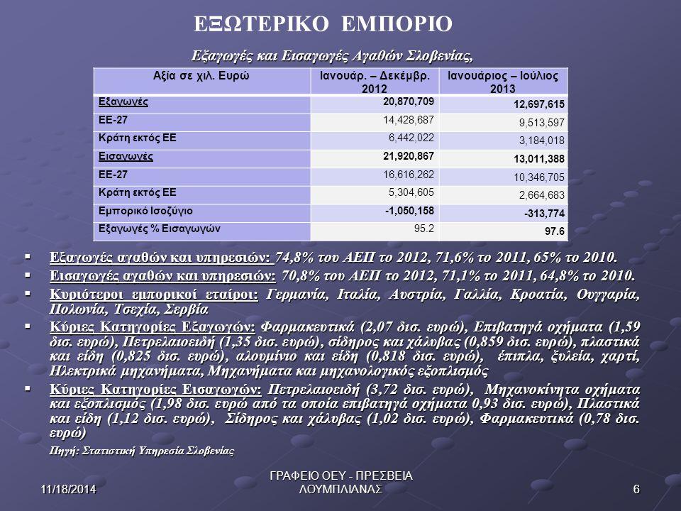 Εξαγωγές και Εισαγωγές Αγαθών Σλοβενίας,