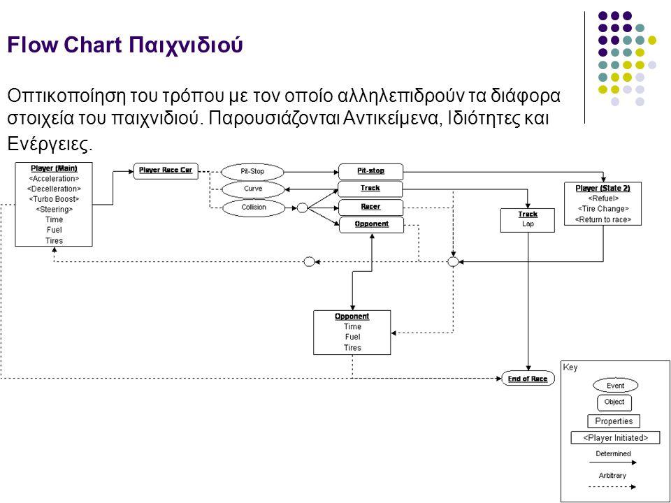Flow Chart Παιχνιδιού