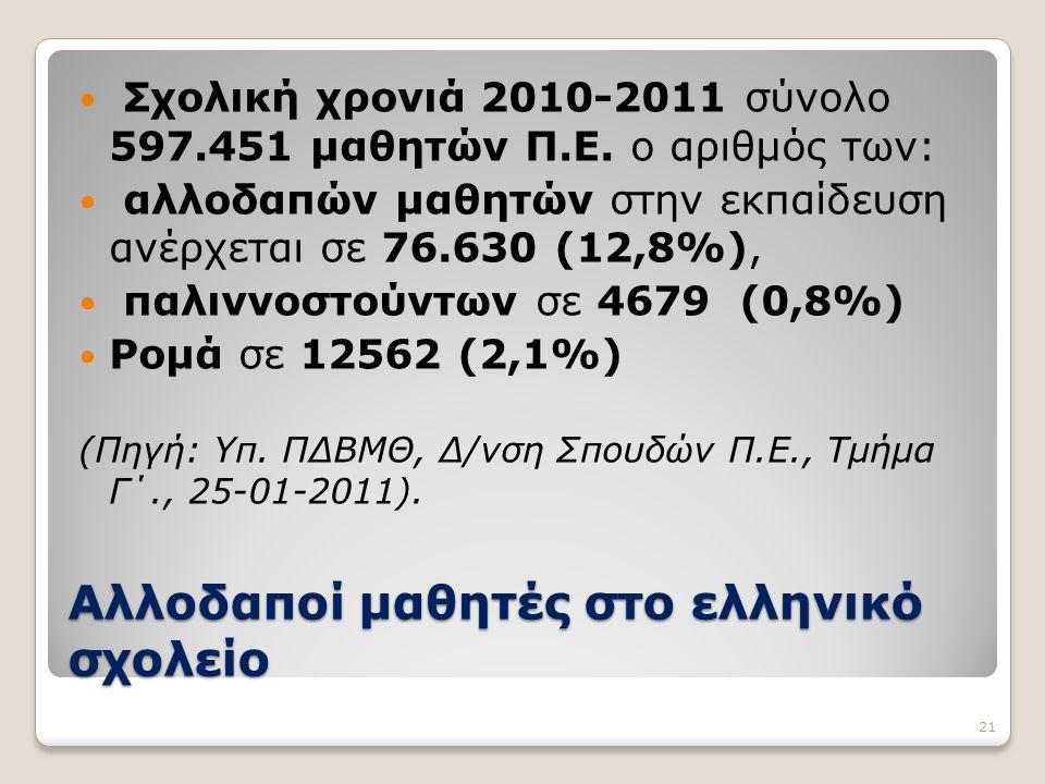 Αλλοδαποί μαθητές στο ελληνικό σχολείο