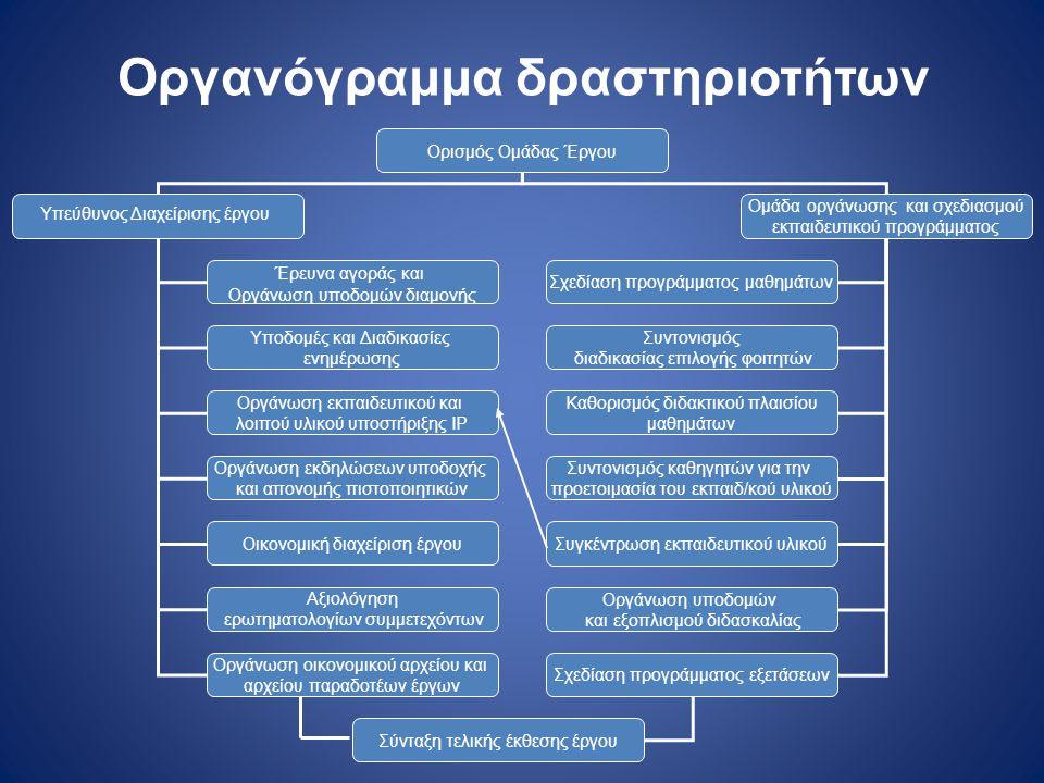 Οργανόγραμμα δραστηριοτήτων
