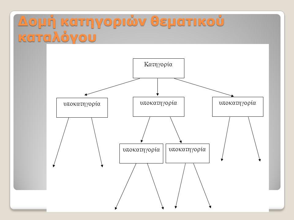 Δομή κατηγοριών θεματικού καταλόγου