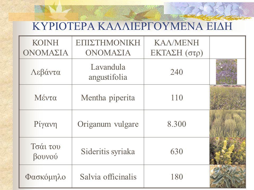 ΚΥΡΙΟΤΕΡΑ ΚΑΛΛΙΕΡΓΟΥΜΕΝΑ ΕΙΔΗ