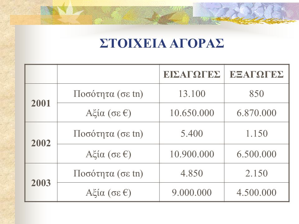 ΣΤΟΙΧΕΙΑ ΑΓΟΡΑΣ ΕΙΣΑΓΩΓΕΣ ΕΞΑΓΩΓΕΣ 2001 Ποσότητα (σε tn) 13.100 850