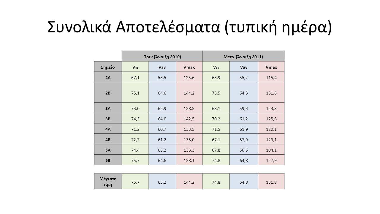 Συνολικά Αποτελέσματα (τυπική ημέρα)
