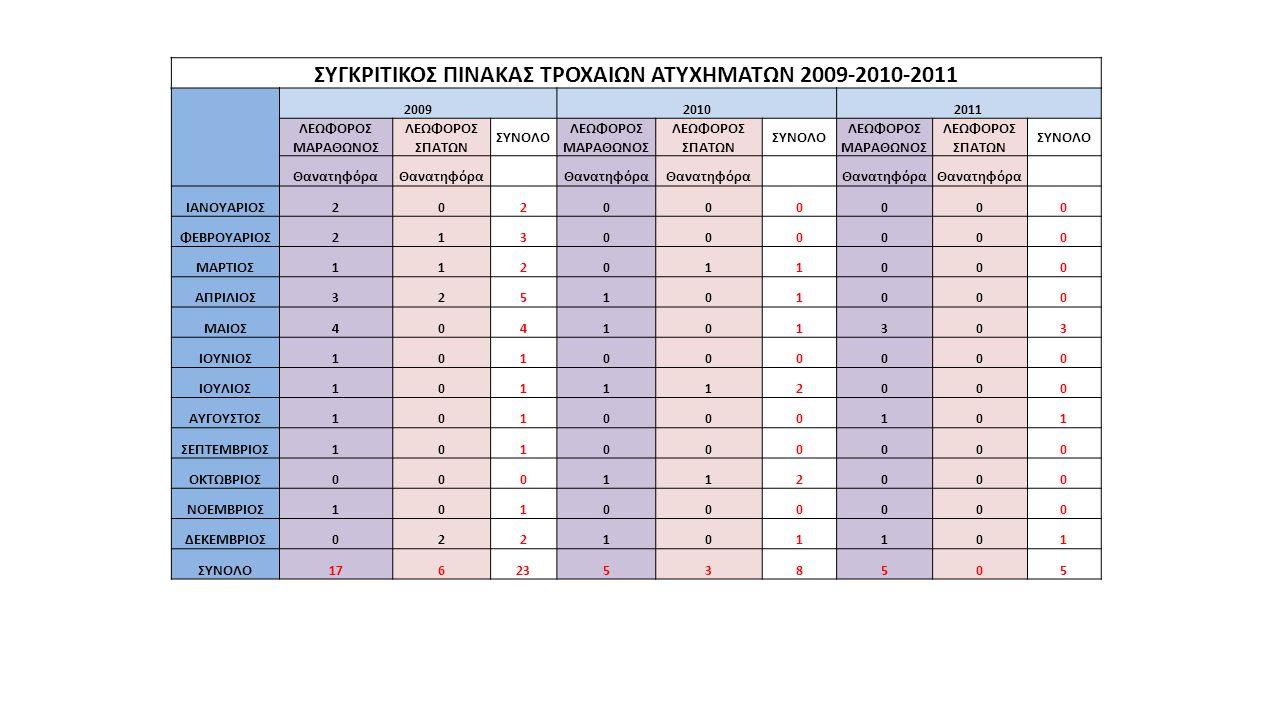 ΣΥΓΚΡΙΤΙΚΟΣ ΠΙΝΑΚΑΣ ΤΡΟΧΑΙΩΝ ΑΤΥΧΗΜΑΤΩΝ 2009-2010-2011