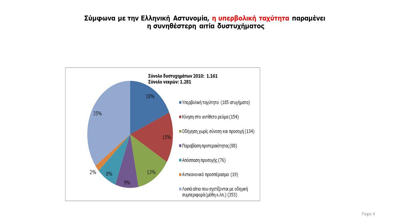 Σύμφωνα με την Ελληνική Αστυνομία, η υπερβολική ταχύτητα παραμένει