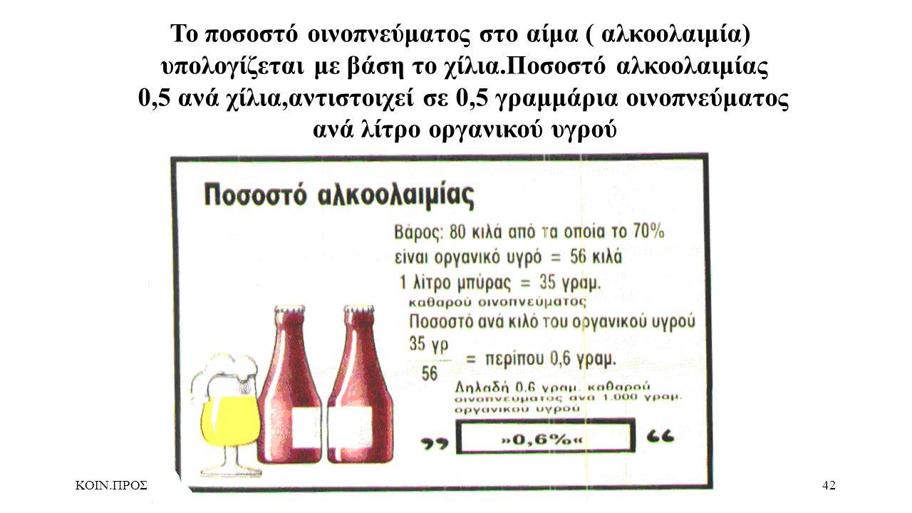 Το ποσοστό οινοπνεύματος στο αίμα ( αλκοολαιμία)