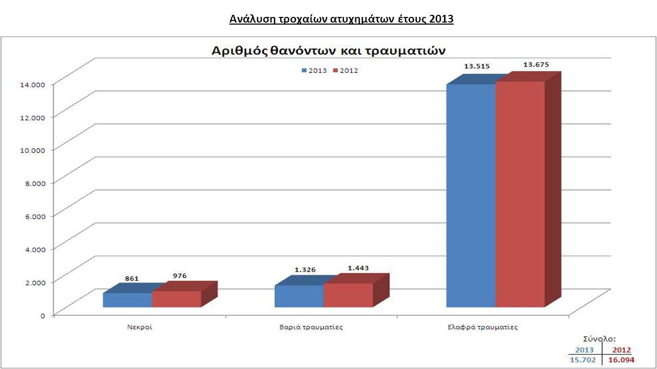 Ανάλυση τροχαίων ατυχημάτων έτους 2013