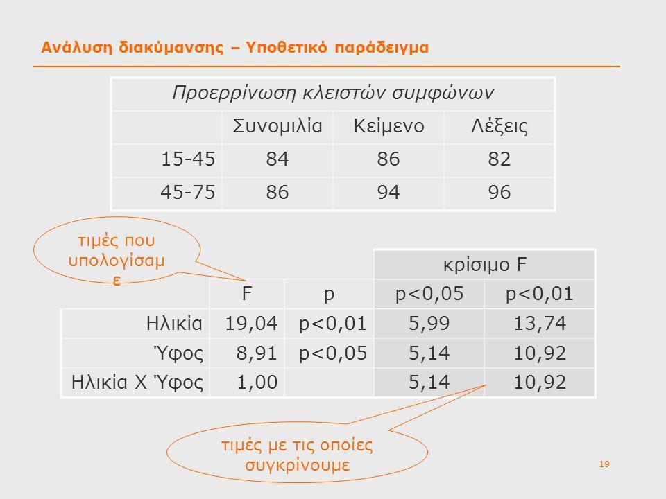Ανάλυση διακύμανσης – Υποθετικό παράδειγμα
