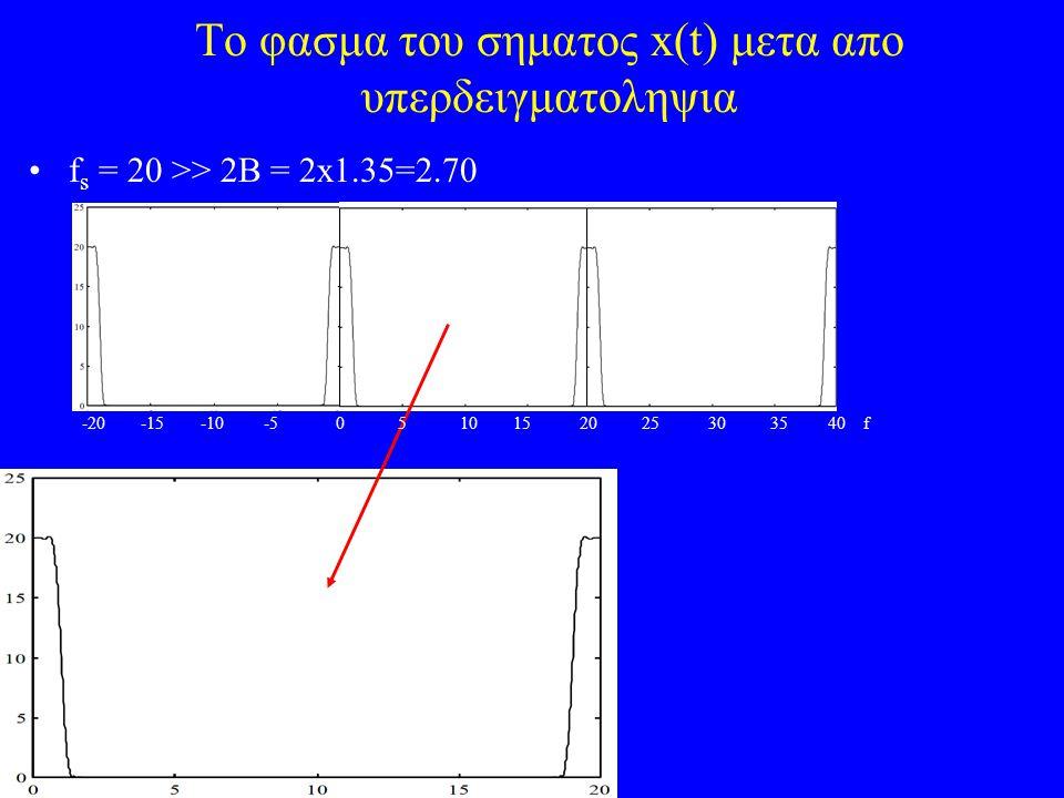 To φασμα του σηματος x(t) μετα απο υπερδειγματοληψια