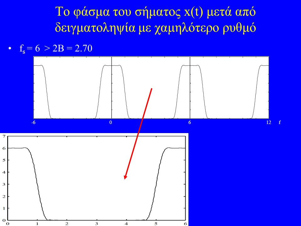 To φάσμα του σήματος x(t) μετά από δειγματοληψία με χαμηλότερο ρυθμό