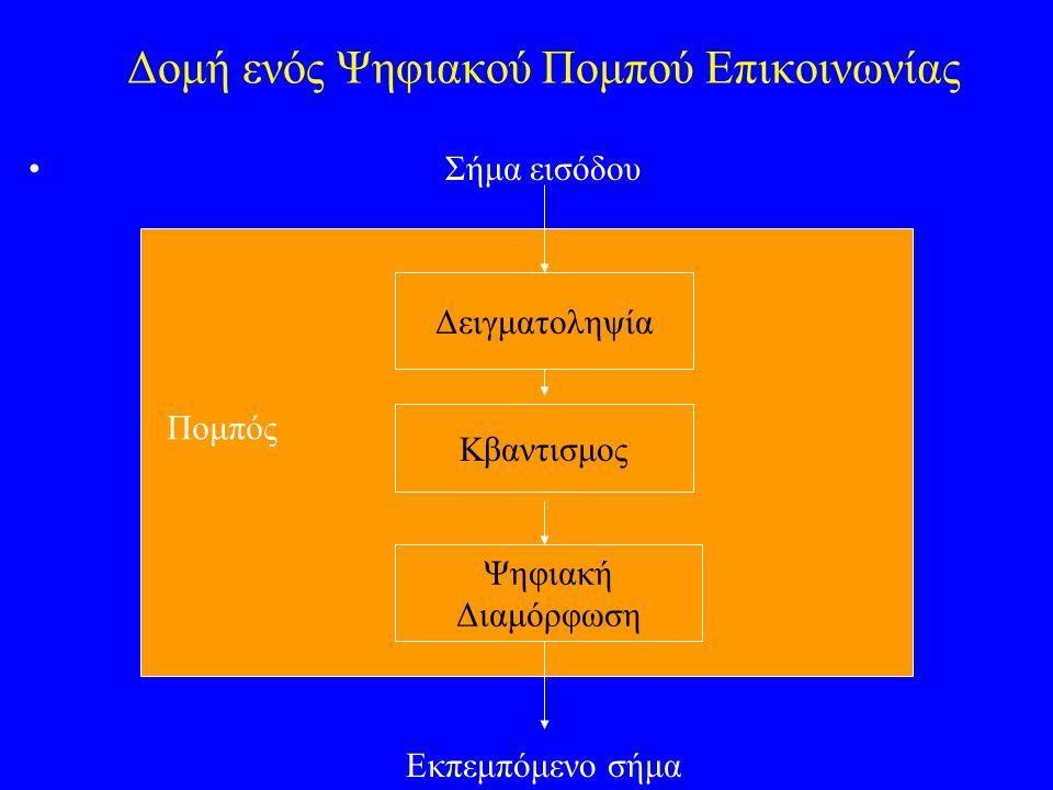 Δομή ενός Ψηφιακού Πομπού Επικοινωνίας