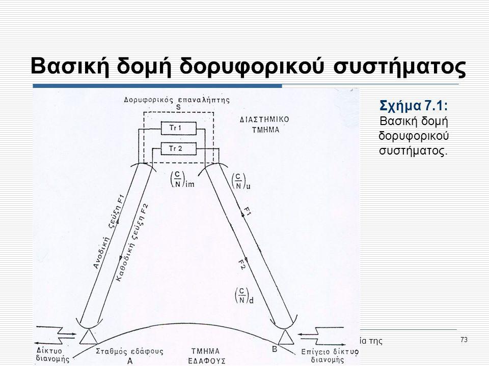 Βασική δομή δορυφορικού συστήματος