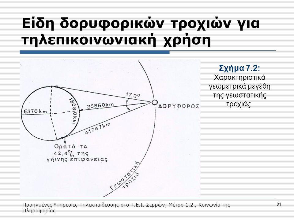 Eίδη δορυφορικών τροχιών για τηλεπικοινωνιακή χρήση